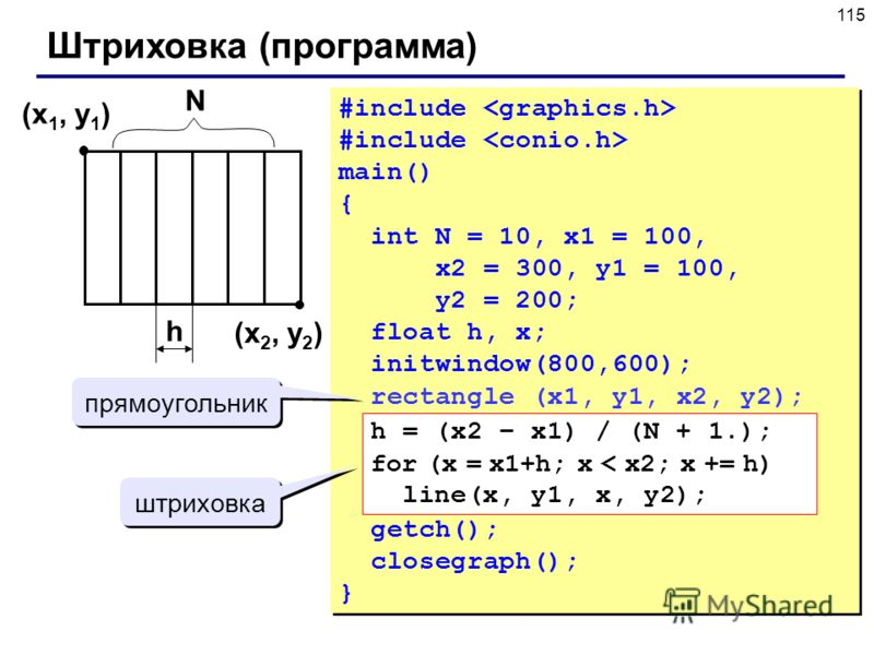115 Штриховка (программа) (x 1, y 1 ) (x 2, y 2 ) h #include main() { int N = 10, x1 = 100, x2 = 300, y1 = 100, y2 = 200; float h, x; initwindow(800,600); rectangle (x1, y1, x2, y2); getch(); closegraph(); } #include main() { int N = 10, x1 = 100, x2