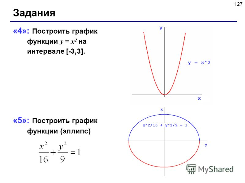 127 Задания «4»: Построить график функции y = x 2 на интервале [-3,3]. «5»: Построить график функции (эллипс)