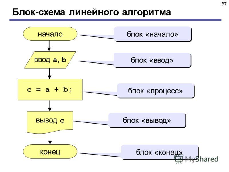 37 Блок-схема линейного алгоритма начало конец c = a + b; ввод a, b вывод c блок «начало» блок «ввод» блок «процесс» блок «вывод» блок «конец»