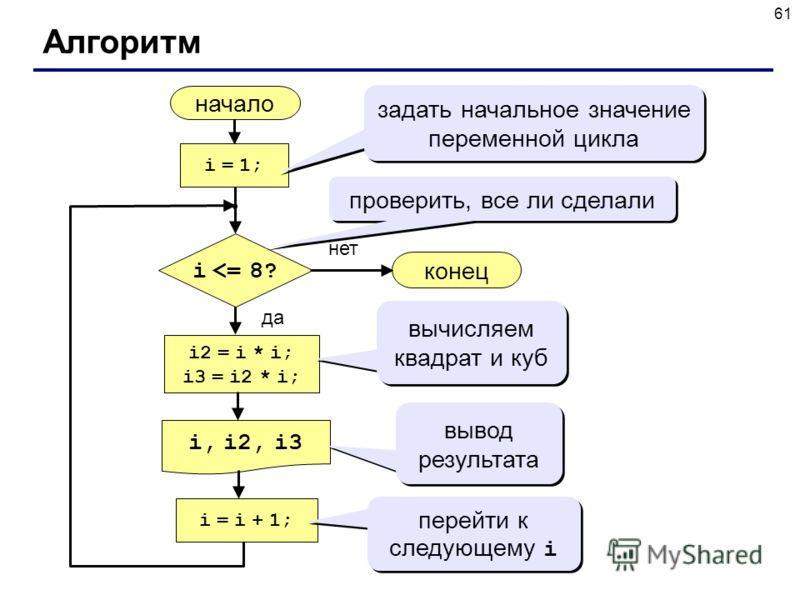 61 Алгоритм начало i, i2, i3 конец нет да i