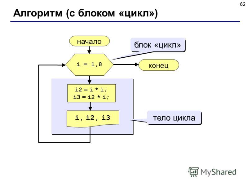 62 Алгоритм (с блоком «цикл») начало i, i2, i3 конец i2 = i * i; i3 = i2 * i; i = 1,8 блок «цикл» тело цикла
