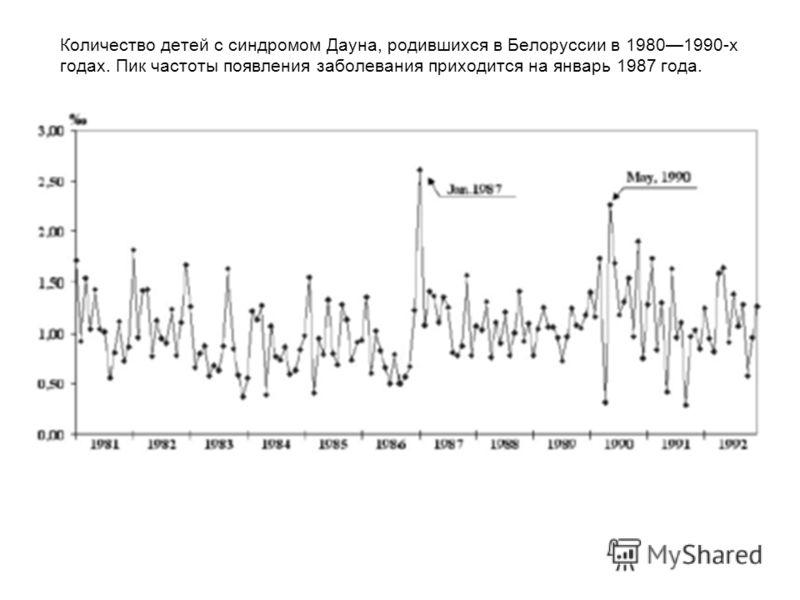 Количество детей с синдромом Дауна, родившихся в Белоруссии в 19801990-х годах. Пик частоты появления заболевания приходится на январь 1987 года.
