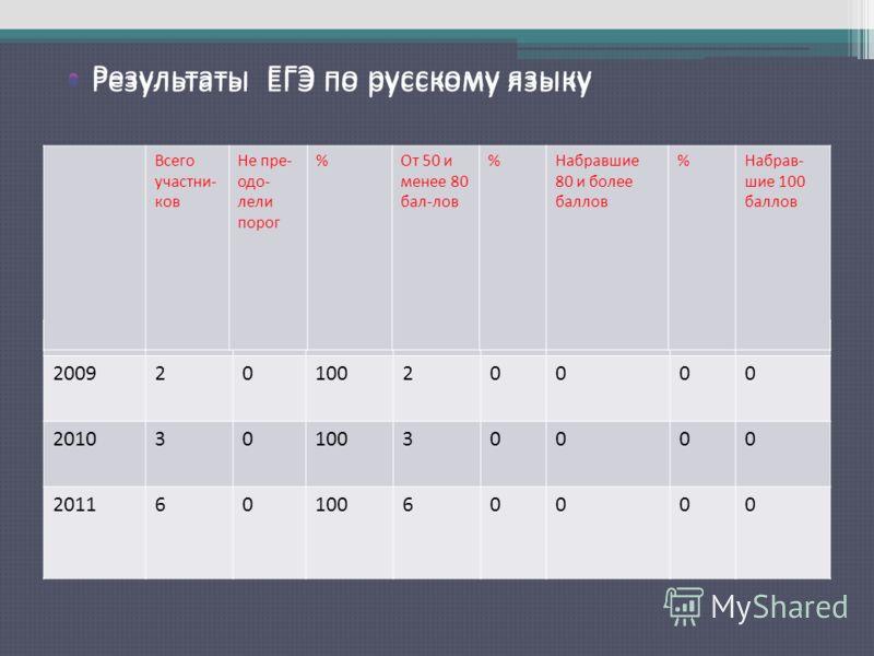 Результаты ЕГЭ по русскому языку 20092010020000 20103010030000 20116010060000 Всего участни- ков Не пре- одо- лели порог %От 50 и менее 80 бал-лов %Набравшие 80 и более баллов %Набрав- шие 100 баллов Результаты ЕГЭ по русскому языку