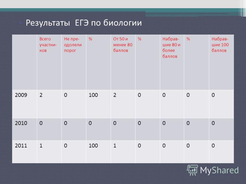 Результаты ЕГЭ по русскому языку Всего участни- ков Не пре- одолели порог %От 50 и менее 80 баллов %Набрав- шие 80 и более баллов %Набрав- шие 100 баллов 20092010020000 201000000000 20111010010000 Результаты ЕГЭ по биологии