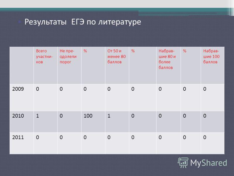 Результаты ЕГЭ по русскому языку Всего участни- ков Не пре- одолели порог %От 50 и менее 80 баллов %Набрав- шие 80 и более баллов %Набрав- шие 100 баллов 200900000000 20101010010000 201100000000 Результаты ЕГЭ по литературе