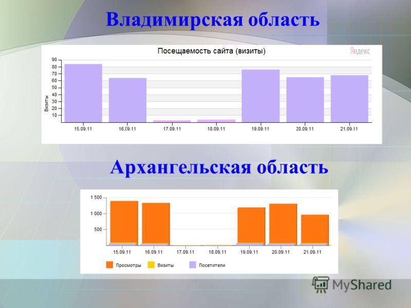 Владимирская область Архангельская область