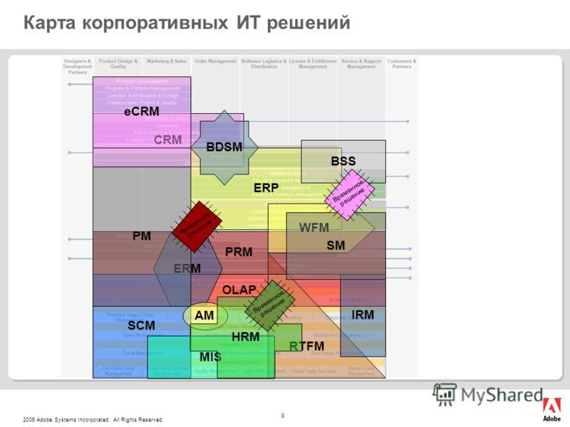 2006 Adobe Systems Incorporated. All Rights Reserved. 8 Карта корпоративных ИТ решений CRM ERP OLAP SCM RTFM eCRM BDSM PRM IRM ERM WFM PM SM AM MIS Временное решение BSS Временное решение HRM Временное решение