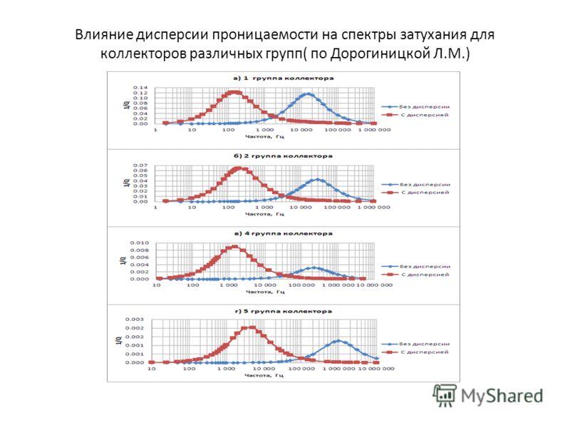 Влияние дисперсии проницаемости на спектры затухания для коллекторов различных групп( по Дорогиницкой Л.М.)