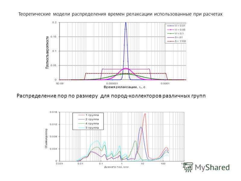Теоретические модели распределения времен релаксации использованные при расчетах Распределение пор по размеру для пород-коллекторов различных групп