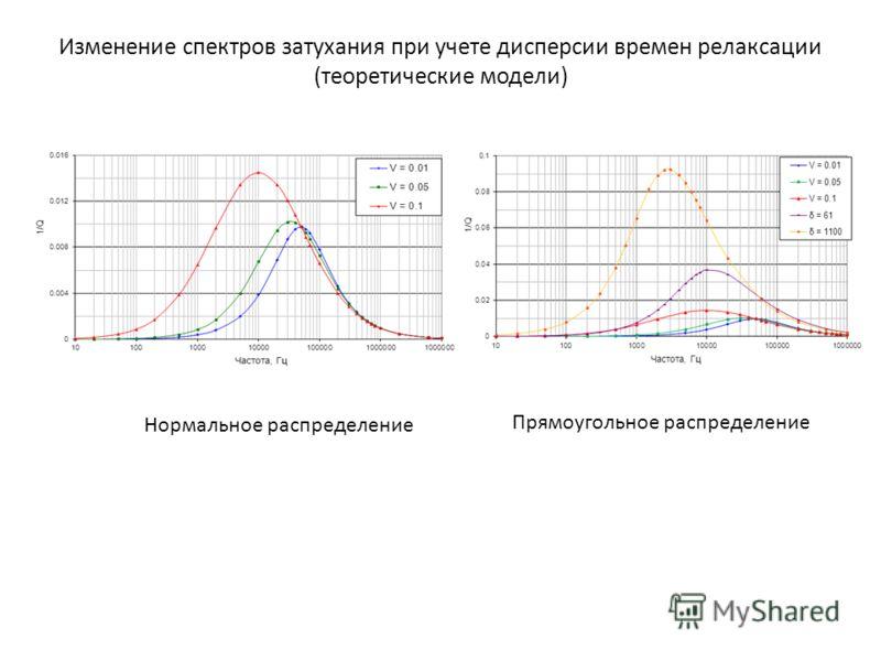 Изменение спектров затухания при учете дисперсии времен релаксации (теоретические модели) Нормальное распределение Прямоугольное распределение