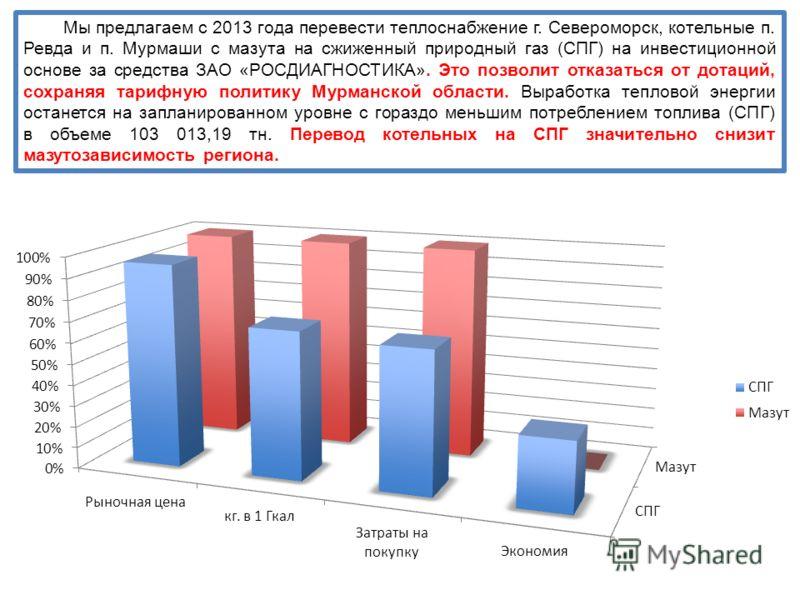 Мы предлагаем с 2013 года перевести теплоснабжение г. Североморск, котельные п. Ревда и п. Мурмаши с мазута на сжиженный природный газ (СПГ) на инвестиционной основе за средства ЗАО «РОСДИАГНОСТИКА». Это позволит отказаться от дотаций, сохраняя тариф
