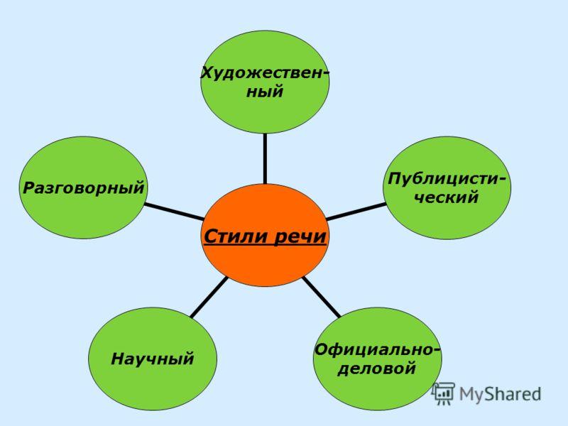 Стили речи Художествен- ный Публицисти- ческий Официально- деловой НаучныйРазговорный