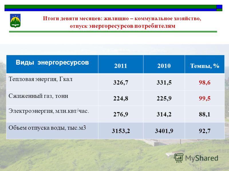 Итоги девяти месяцев: жилищно – коммунальное хозяйство, отпуск энергоресурсов потребителям Виды энергоресурсов 20112010Темпы, % Тепловая энергия, Гкал 326,7331,598,6 Сжиженный газ, тонн 224,8225,999,5 Электроэнергия, млн.квт/час. 276,9314,288,1 Объем