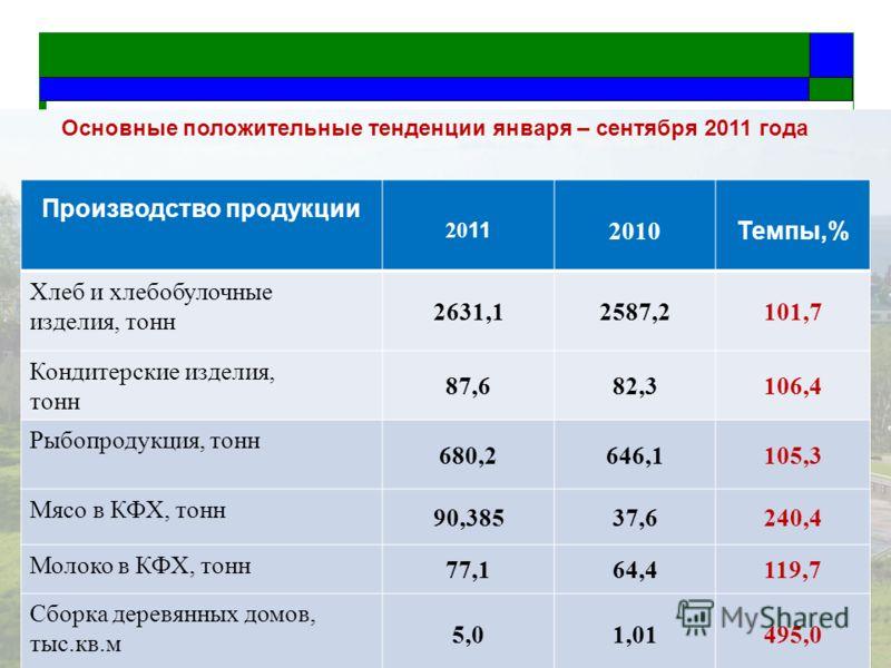 Основные положительные тенденции января – сентября 2011 года Производство продукции 20 11 2010 Темпы,% Хлеб и хлебобулочные изделия, тонн 2631,12587,2101,7 Кондитерские изделия, тонн 87,682,3106,4 Рыбопродукция, тонн 680,2646,1105,3 Мясо в КФХ, тонн
