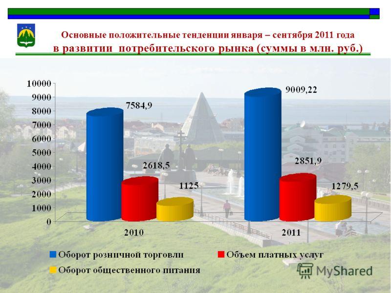 Основные положительные тенденции января – сентября 2011 года в развитии потребительского рынка (суммы в млн. руб.)