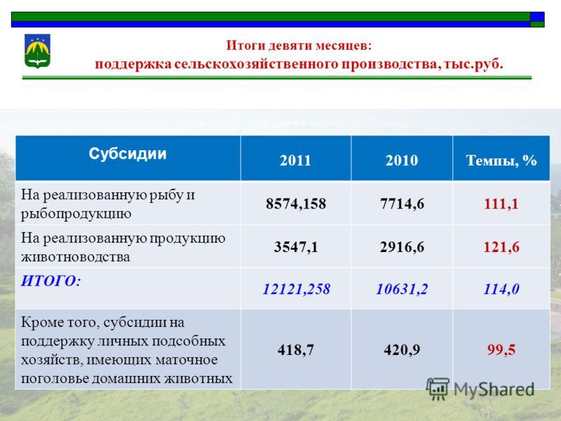 Итоги девяти месяцев: поддержка сельскохозяйственного производства, тыс.руб. Субсидии 20112010Темпы, % На реализованную рыбу и рыбопродукцию 8574,1587714,6111,1 На реализованную продукцию животноводства 3547,12916,6121,6 ИТОГО: 12121,25810631,2114,0