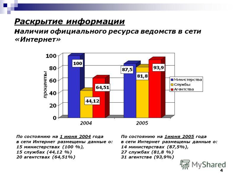 4 н Раскрытие информации н аличии официального ресурса ведомств в сети «Интернет» По состоянию на 1июня 2005 года в сети Интернет размещены данные о: 14 министерствах (87,5%), 27 службах (81,8 %) 31 агентстве (93,9%) По состоянию на 1 июня 2004 года