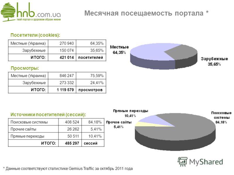 Месячная посещаемость портала * * Данные соответствуют статистике Gemius Traffic за октябрь 2011 года Посетители (cookies): Местные (Украина)270 94064,35% Зарубежные150 07435,65% ИТОГО:421 014посетителей Просмотры: Местные (Украина)846 24775,59% Зару