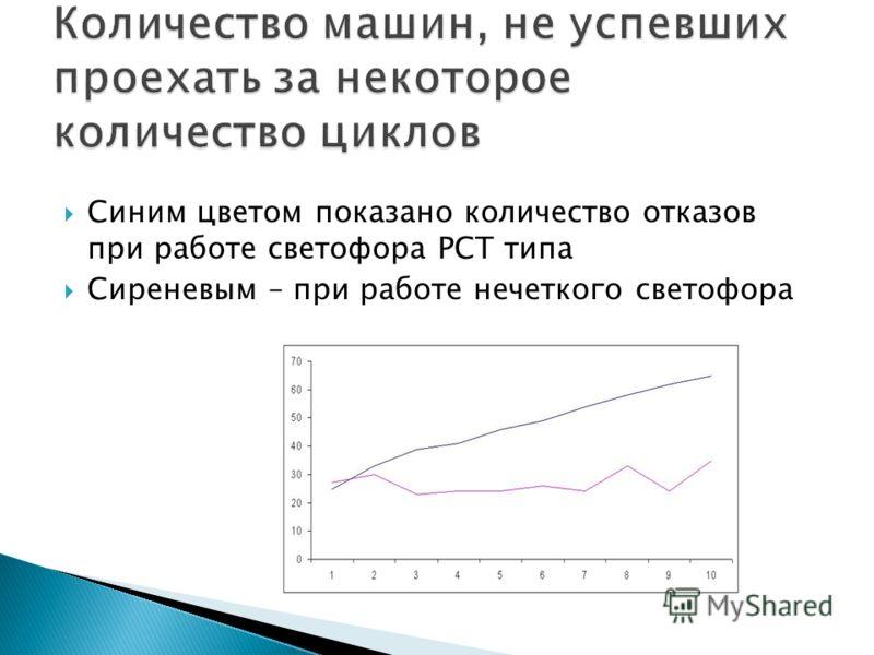 Синим цветом показано количество отказов при работе светофора РСТ типа Сиреневым – при работе нечеткого светофора