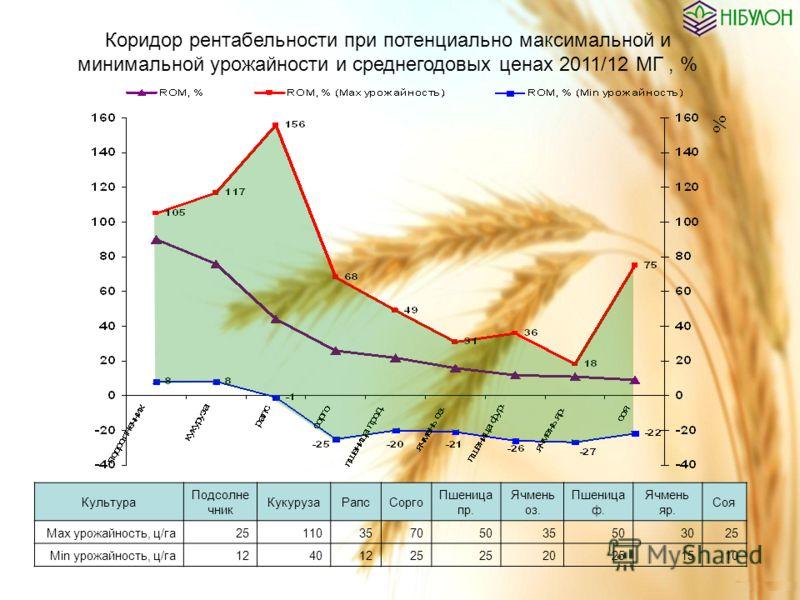 Культура Подсолне чник КукурузаРапсСорго Пшеница пр. Ячмень оз. Пшеница ф. Ячмень яр. Соя Mах урожайность, ц/га2511035705035503025 Min урожайность, ц/га12401225 20251510 Коридор рентабельности при потенциально максимальной и минимальной урожайности и