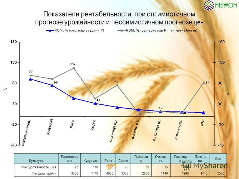 Показатели рентабельности при оптимистичном прогнозе урожайности и пессимистичном прогнозе цен Культура Подсолнеч никКукурузаРапсСорго Пшеница пр. Ячмень оз. Пшеница ф. Ячмень яр. Соя Mах урожайность, ц/га2511035705035503025 Min цена, грн/тн350014404