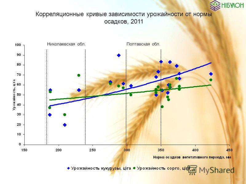 Корреляционные кривые зависимости урожайности от нормы осадков, 2011 Николаевская обл.Полтавская обл.