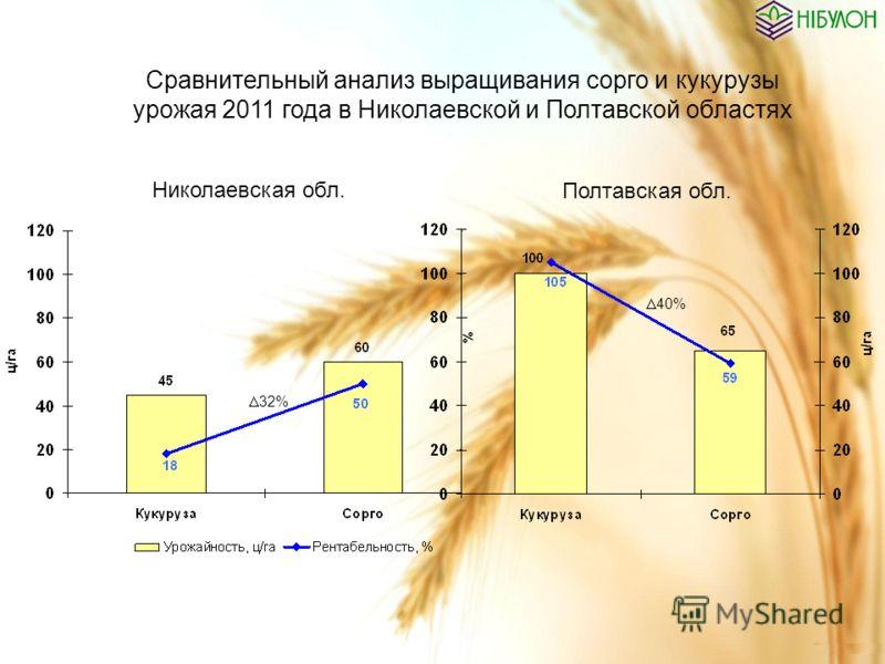 Николаевская обл. Полтавская обл. Сравнительный анализ выращивания сорго и кукурузы урожая 2011 года в Николаевской и Полтавской областях 32% 40%