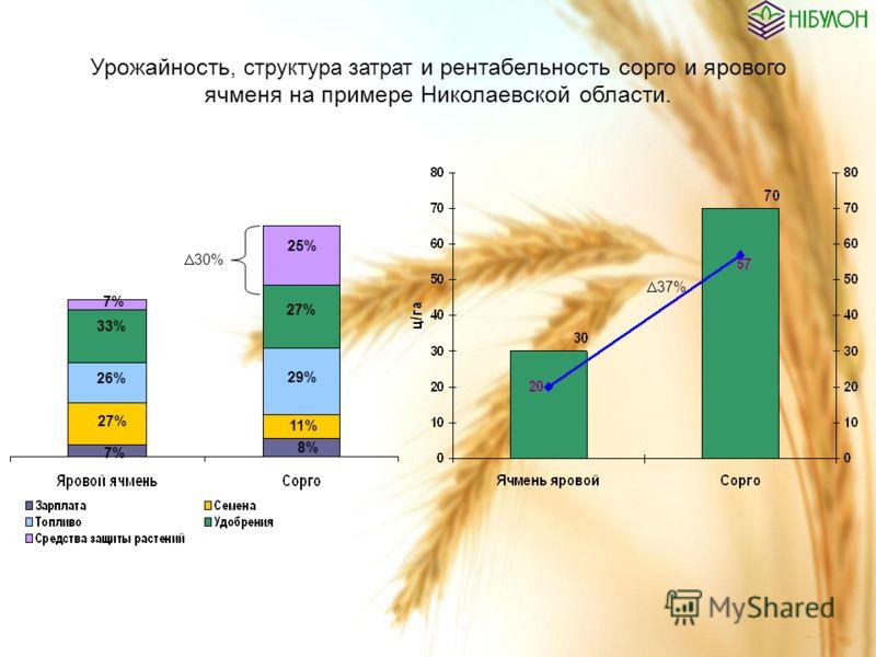 Урожайность, структура затрат и рентабельность сорго и ярового ячменя на примере Николаевской области. 37% 7% 33% 26% 27% 7% 25% 27% 29% 11% 8% 30%