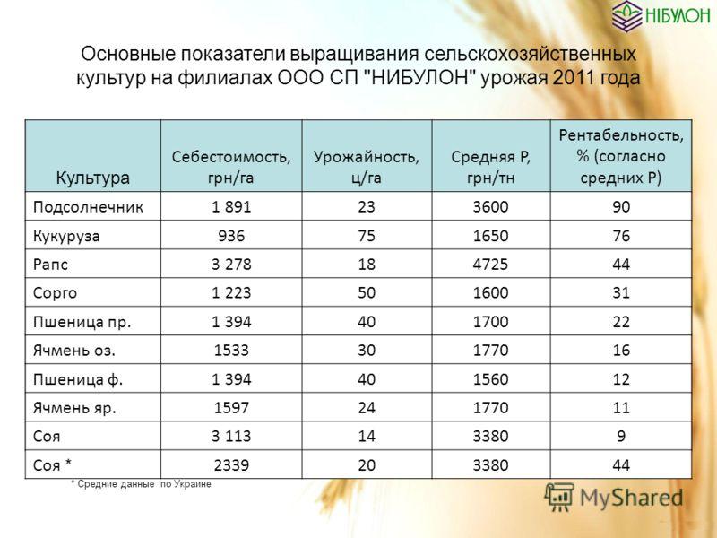Основные показатели выращивания сельскохозяйственных культур на филиалах ООО СП