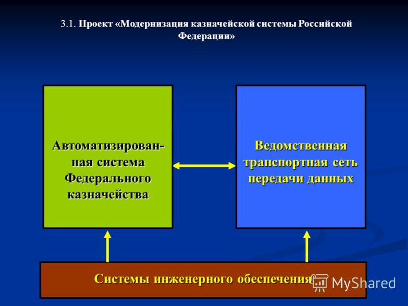 Системы инженерного обеспечения Ведомственная транспортная сеть передачи данных Автоматизирован- ная система Федерального казначейства 3.1. Проект «Модернизация казначейской системы Российской Федерации»