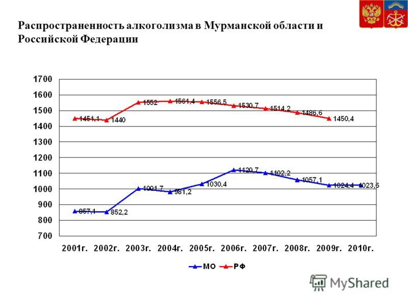Распространенность алкоголизма в Мурманской области и Российской Федерации