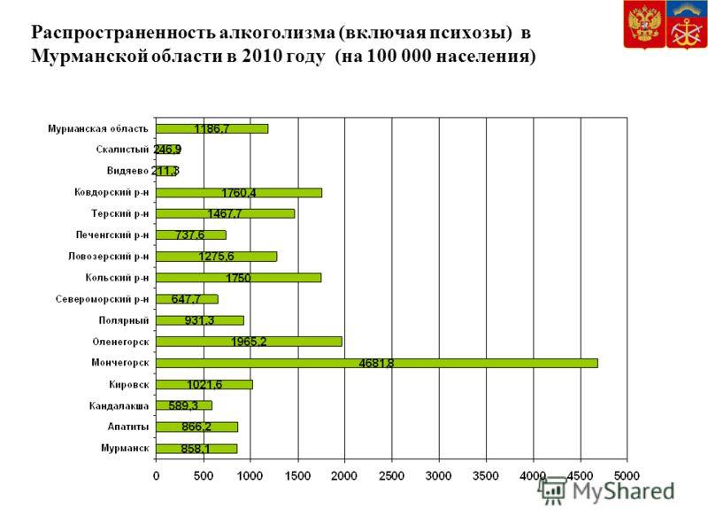 Распространенность алкоголизма (включая психозы) в Мурманской области в 2010 году (на 100 000 населения)