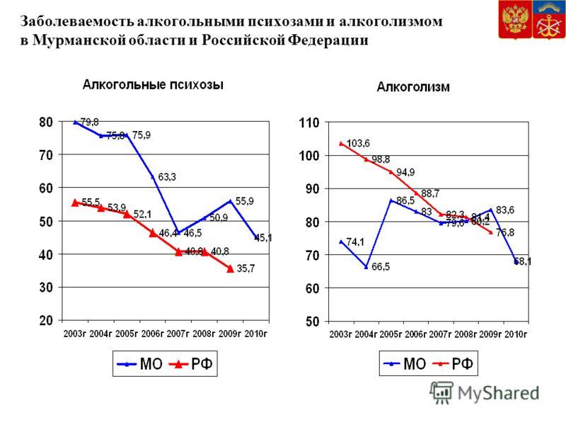 Заболеваемость алкогольными психозами и алкоголизмом в Мурманской области и Российской Федерации