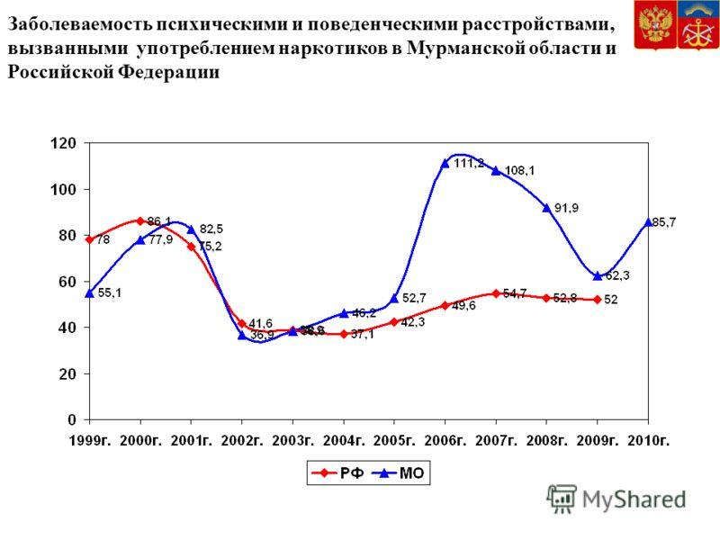 Заболеваемость психическими и поведенческими расстройствами, вызванными употреблением наркотиков в Мурманской области и Российской Федерации