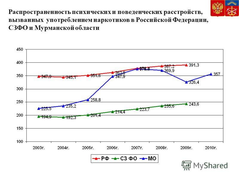 Распространенность психических и поведенческих расстройств, вызванных употреблением наркотиков в Российской Федерации, СЗФО и Мурманской области