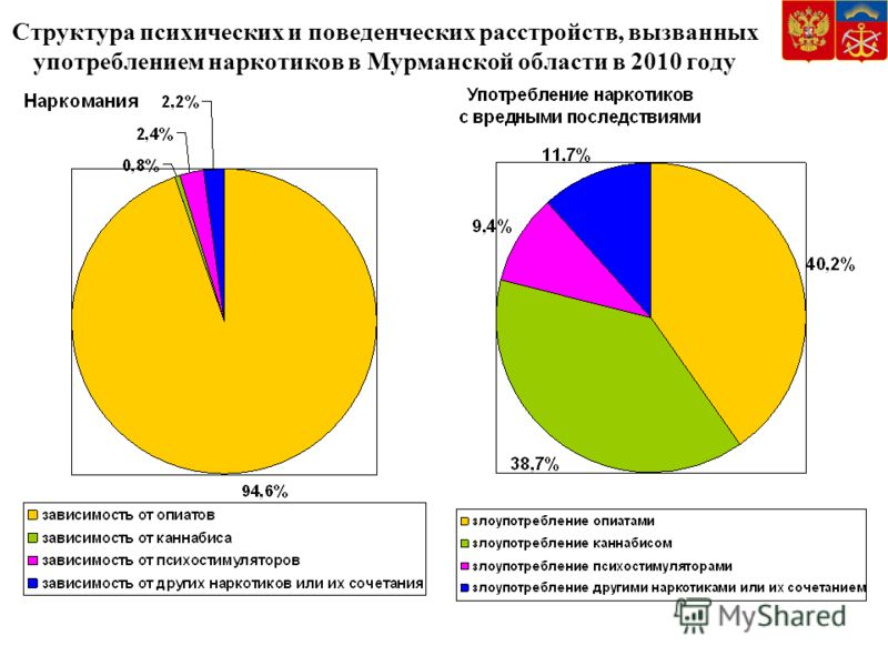Структура психических и поведенческих расстройств, вызванных употреблением наркотиков в Мурманской области в 2010 году