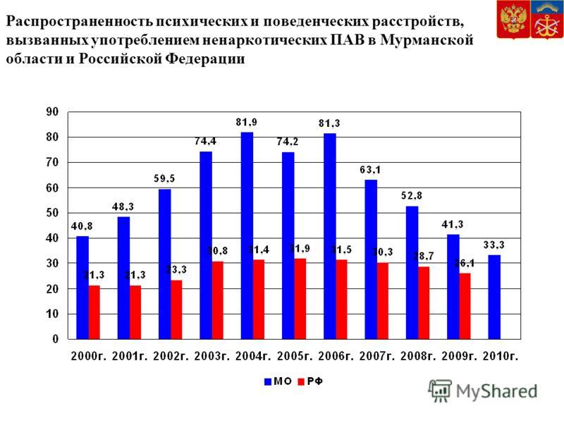 Распространенность психических и поведенческих расстройств, вызванных употреблением ненаркотических ПАВ в Мурманской области и Российской Федерации