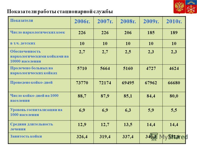Показатели работы стационарной службы Показатели 2006г.2007г.2008г.2009г.2010г. Число наркологических коек 226 206185189 в т.ч. детских 10 Обеспеченность наркологическими койками на 10000 населения 2,7 2,52,3 Пролечено больных на наркологических койк