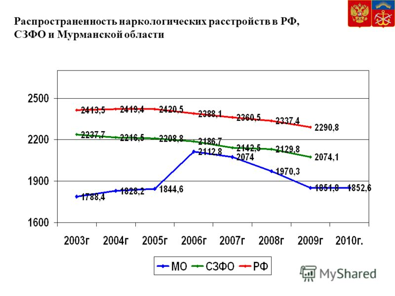 Распространенность наркологических расстройств в РФ, СЗФО и Мурманской области
