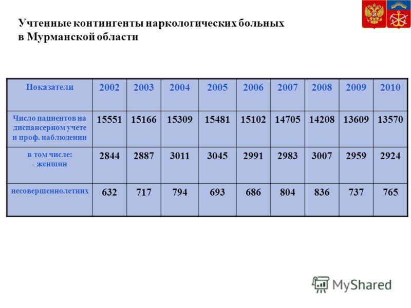 Учтенные контингенты наркологических больных в Мурманской области Показатели 200220032004200520062007200820092010 Число пациентов на диспансерном учете и проф. наблюдении 155511516615309154811510214705142081360913570 в том числе: - женщин 28442887301