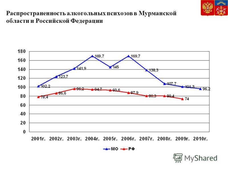 Распространенность алкогольных психозов в Мурманской области и Российской Федерации