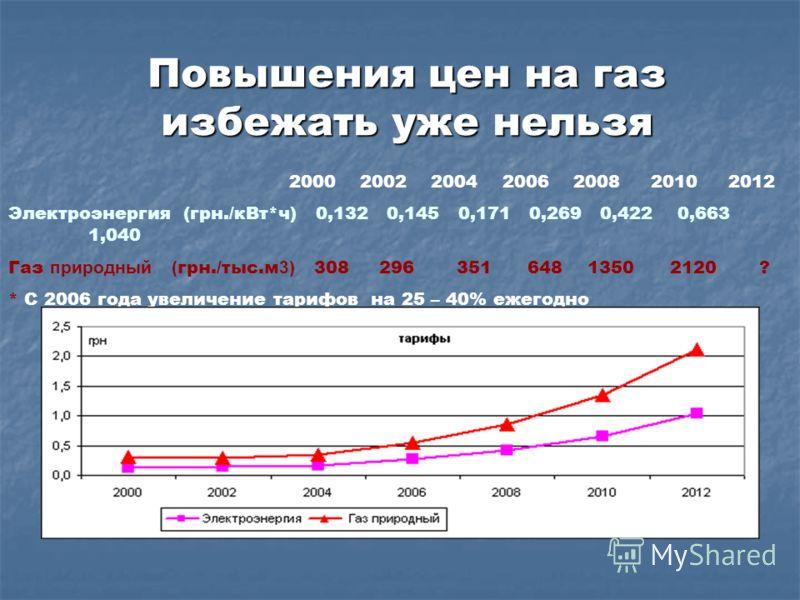 Повышения цен на газ избежать уже нельзя 2000 2002 2004 2006 2008 20102012 Электроэнергия (грн./кВт*ч) 0,132 0,145 0,171 0,269 0,422 0,663 1,040 Газ природный ( грн./тыс.м 3) 308 296 351 648 1350 2120 ? * С 2006 года увеличение тарифов на 25 – 40% еж