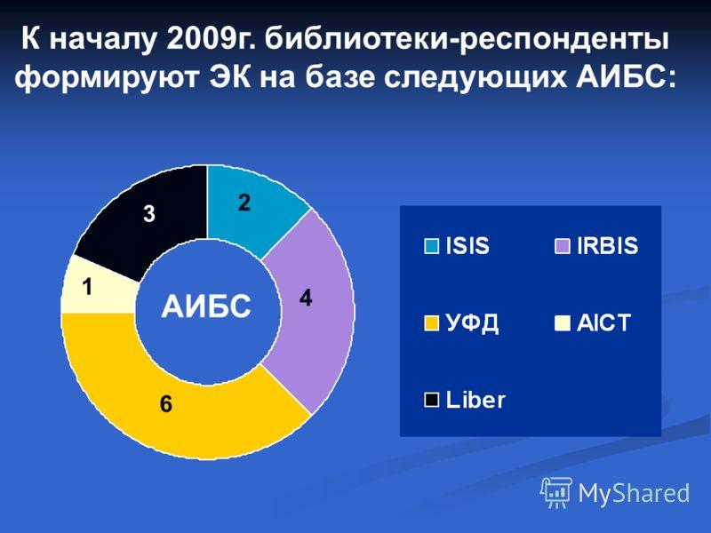 К началу 2009г. библиотеки-респонденты формируют ЭК на базе следующих АИБС: АИБС 6 4 2 3 1