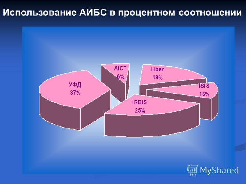 Использование АИБС в процентном соотношении