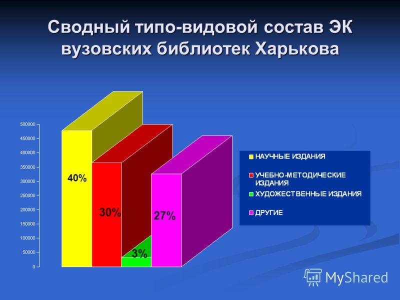 Сводный типо-видовой состав ЭК вузовских библиотек Харькова 40% 30% 3% 27%