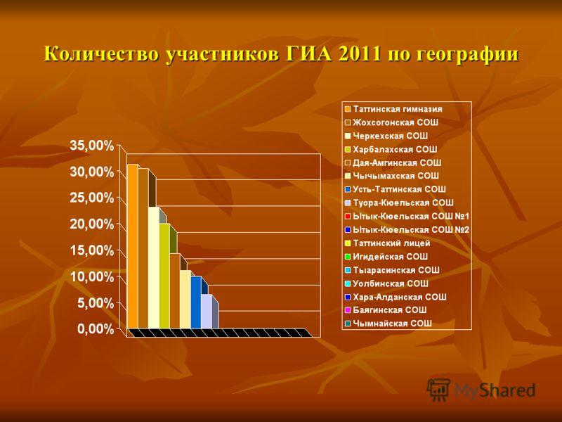 Количество участников ГИА 2011 по географии