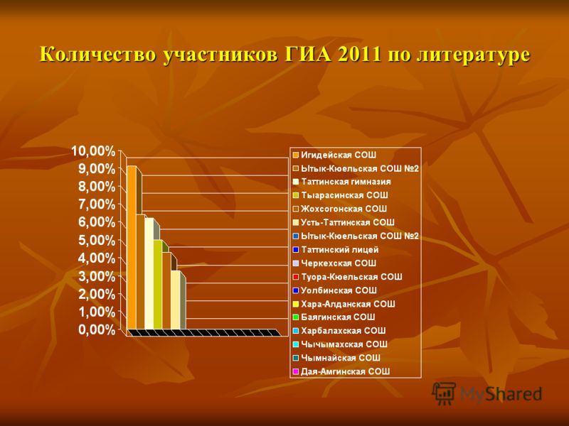 Количество участников ГИА 2011 по литературе