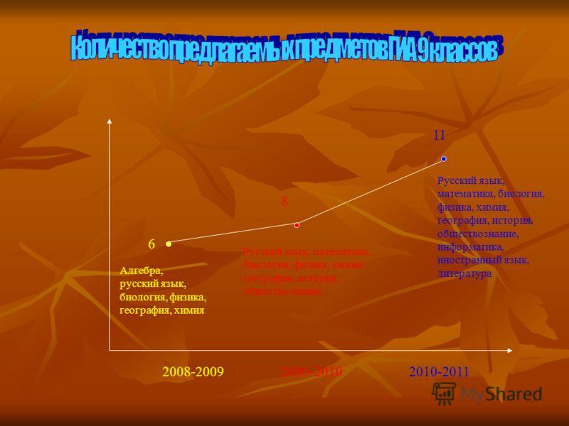 2008-20092009-20102010-2011 6 8 11 Алгебра, русский язык, биология, физика, география, химия Русский язык, математика, биология, физика, химия, география, история, обществознание Русский язык, математика, биология, физика, химия, география, история,