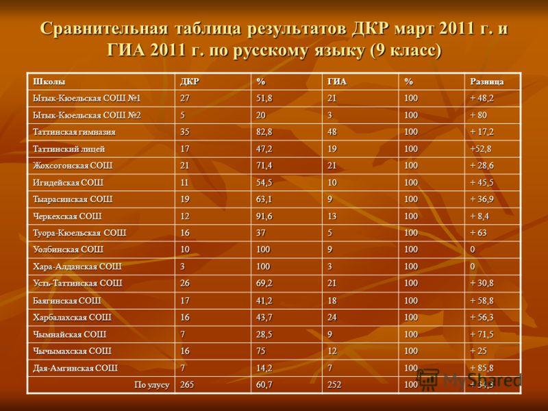 Сравнительная таблица результатов ДКР март 2011 г. и ГИА 2011 г. по русскому языку (9 класс) ШколыДКР%ГИА%Разница Ытык-Кюельская СОШ 1 2751,821100 + 48,2 Ытык-Кюельская СОШ 2 5203100 + 80 Таттинская гимназия 3582,848100 + 17,2 Таттинский лицей 1747,2