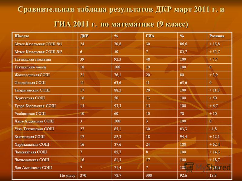 Сравнительная таблица результатов ДКР март 2011 г. и ГИА 2011 г. по математике (9 класс) ШколыДКР%ГИА%Разница Ытык-Кюельская СОШ 1 2470,83086,6 + 15,8 Ытык-Кюельская СОШ 2 650785,7 + 35,7 Таттинская гимназия 3992,348100 + 7,7 Таттинский лицей 1810019